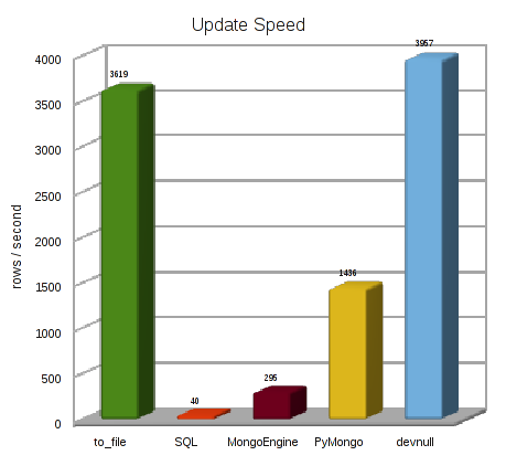 MongoDB benchmark results